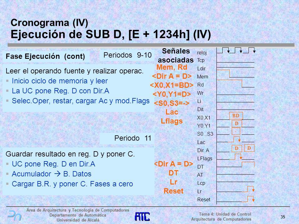 Cronograma (IV) Ejecución de SUB D, [E + 1234h] (IV)